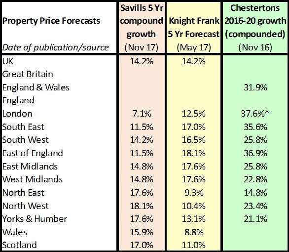 Property forecast time for 2018 and beyond!