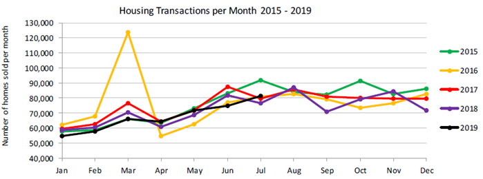 Housing transactions per month 2015-2019