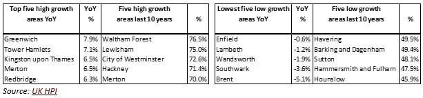 Kates London Property Price Update January 2018