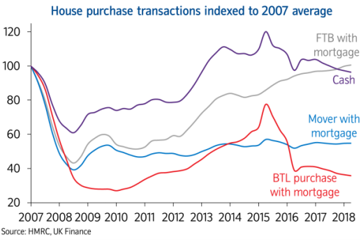 House purchase transactions indexed to 2007 average