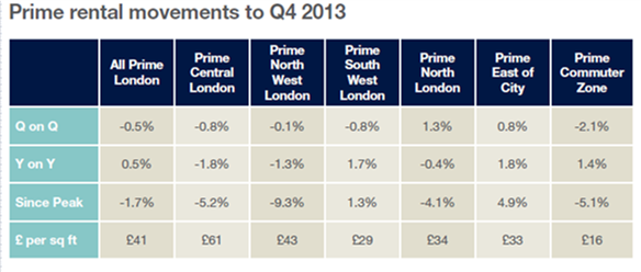 Prime Rental Movements to Q4 2013 from Savills