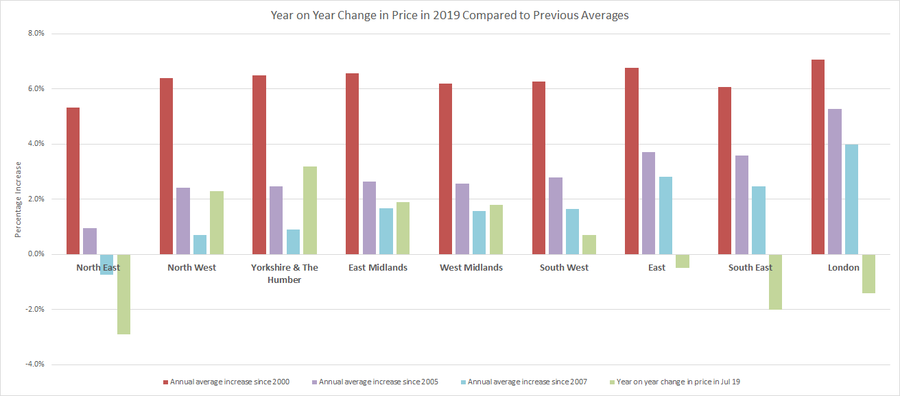 Regional property price graph - Oct 2019