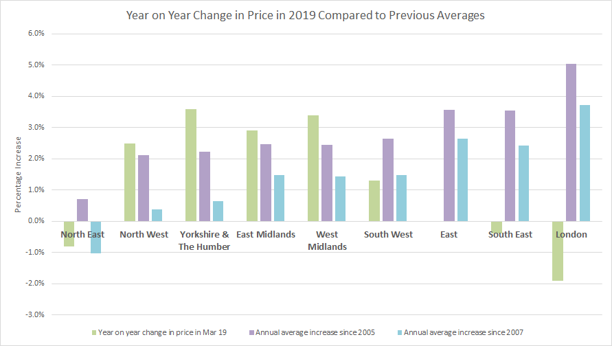 Regional property price analysis