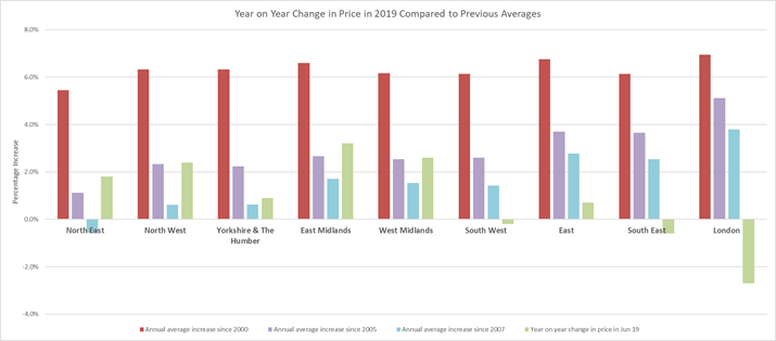 Regional property price graph