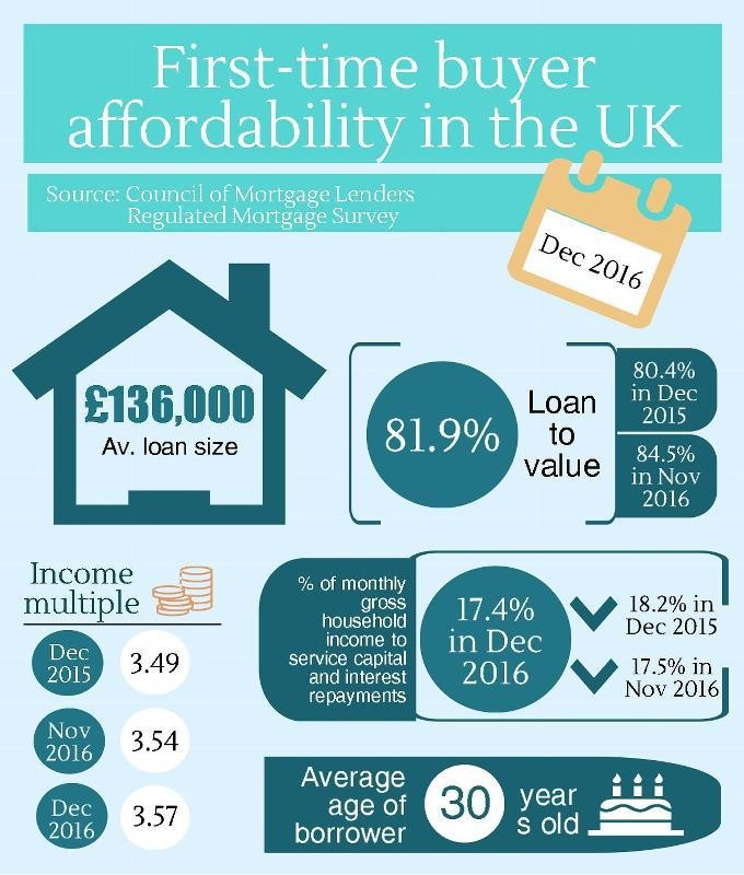 Mixed bag cml report with data on first time buyers income and the council of mortgage lenders have recently published their home buyer analysis for the uk plus specific thoughts on london wales northern ireland and sisterspd